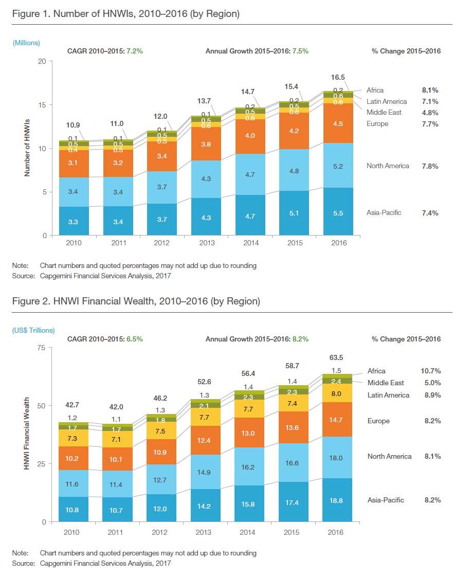 全球高净值人群的主要收益来源是什么? 答案是股票
