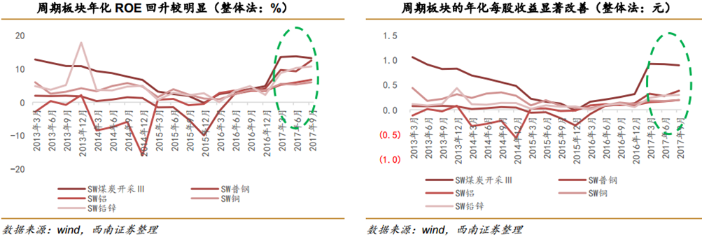 据西南证券分析认为,周期性板块年化ROE(净资产收益率)水平继续回升,并且自2016年以来已经连续6个季度改善,其中煤炭行业ROE水平较高,已经超过13%,其次是普钢和铅锌,ROE水平超过10%