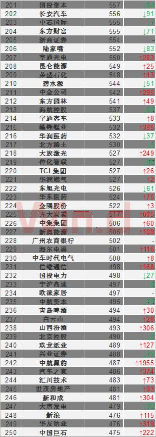 中国企业市值500强榜单