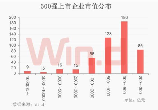 龙头恒强,2017年中国上市企业市值500强榜单发布