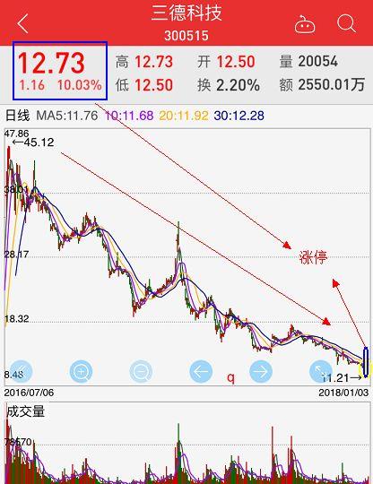 三德科技股价K线图